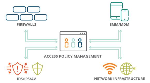 ph2_network-access_4_580x320.jpg